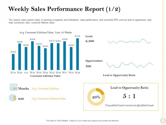 Sales_Optimization_Best_Practices_To_Close_More_Deals_Weekly_Sales_Performance_Report_Customer_Clipart_PDF_Slide_1
