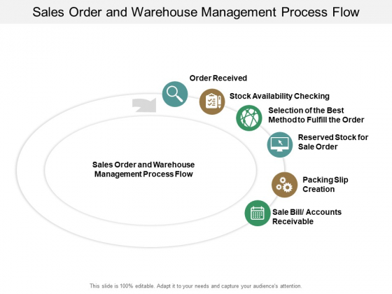 Sales Order And Warehouse Management Process Flow Ppt Powerpoint Presentation Ideas Samples