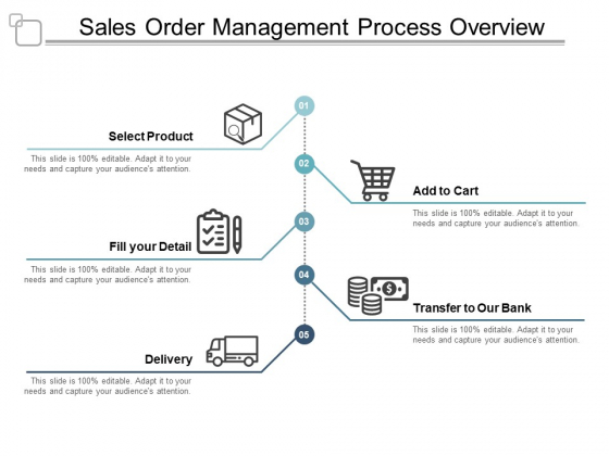 Sales Order Management Process Overview Ppt Powerpoint Presentation Pictures Layouts