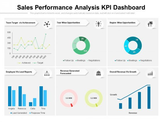Sales Performance Analysis KPI Dashboard Ppt PowerPoint Presentation File Graphic Images PDF