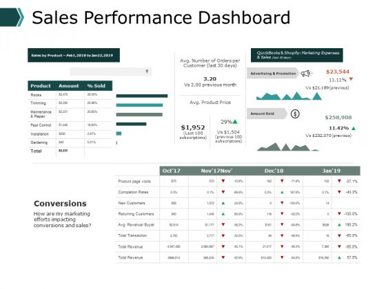 Sales Performance Dashboard Business Ppt PowerPoint Presentation Pictures Visuals