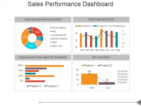 s performance dashboard ppt powerpoint presentation good   s performance dashboard ppt powerpoint presentation good slide 1 s performance dashboard ppt powerpoint presentation good slide 2