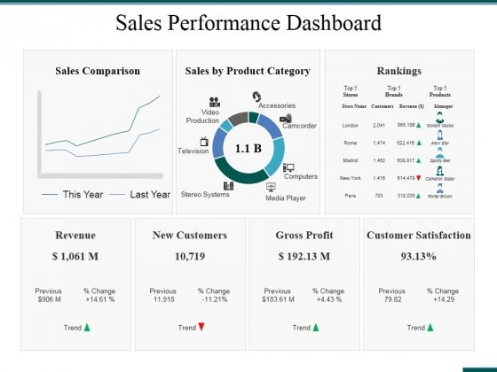 Sales Performance Dashboard Ppt PowerPoint Presentation Ideas Format Ideas