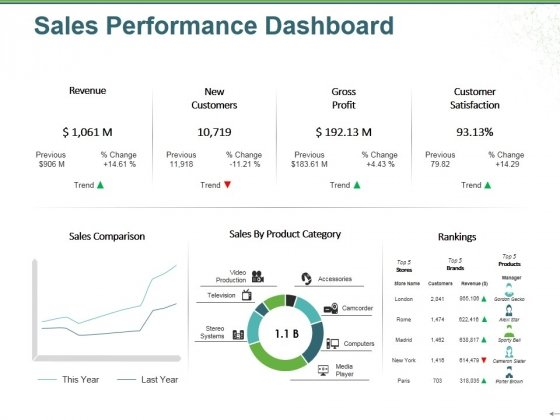 Sales Performance Dashboard Ppt PowerPoint Presentation Outline File Formats