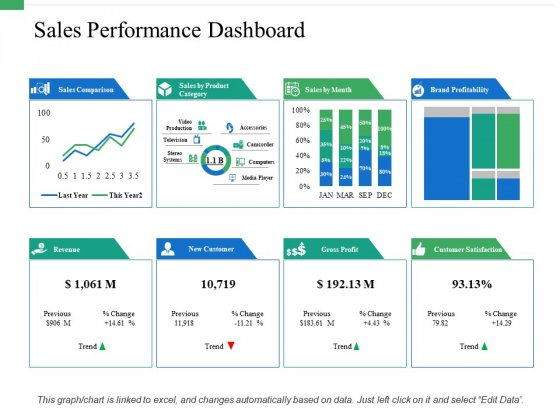 Sales Performance Dashboard Ppt PowerPoint Presentation Pictures Icons