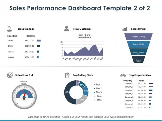 Sales Performance Dashboard Template 2 Ppt PowerPoint Presentation Infographic Template Clipart