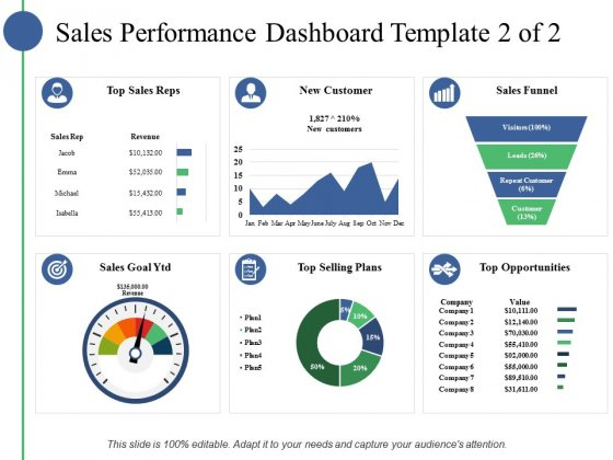 Sales Performance Dashboard Template Ppt PowerPoint Presentation Slides Example File