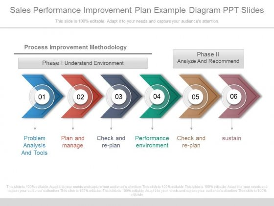Sales Performance Improvement Plan Example Diagram Ppt Slides – Sales Performance Improvement Plan Example