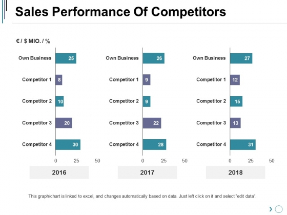 Sales Performance Of Competitors Ppt PowerPoint Presentation