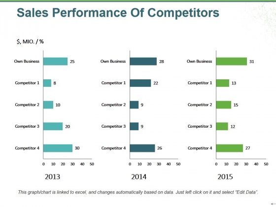 Sales Performance Of Competitors Ppt PowerPoint Presentation Portfolio Examples