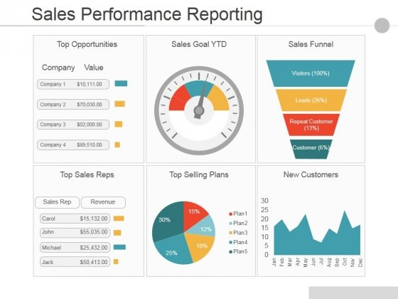 Sales Performance Reporting Ppt PowerPoint Presentation Infographics Portrait
