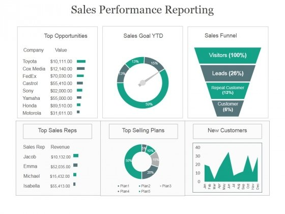 Sales Performance Reporting Ppt PowerPoint Presentation Model