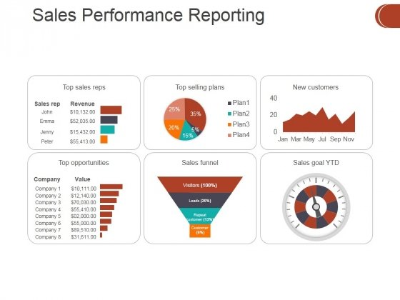 Sales Performance Reporting Ppt PowerPoint Presentation Styles Files
