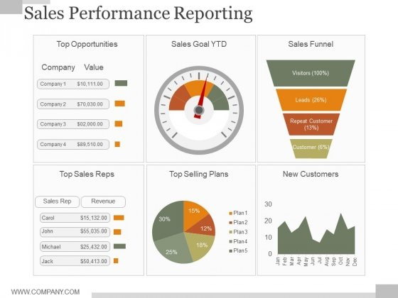 sales performance reporting ppt powerpoint presentation styles