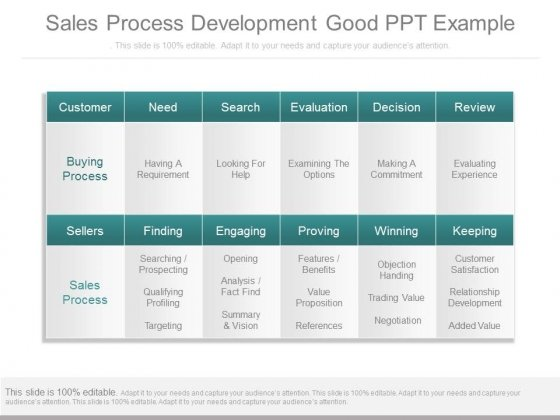 Sales Process Development Good Ppt Example