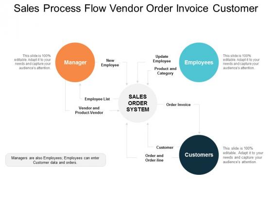 Sales Process Flow Vendor Order Invoice Customer Ppt Powerpoint Presentation Outline Designs