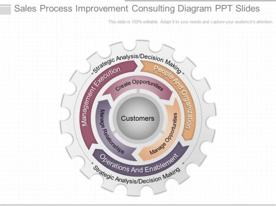 Sales Process Improvement Consulting Diagram Ppt Slides