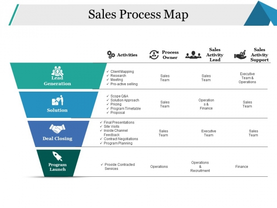 Sales Process Map Ppt PowerPoint Presentation Layouts Example Introduction