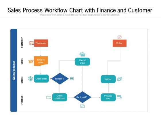 Sales Process Workflow Chart With Finance And Customer Ppt PowerPoint Presentation File Graphics Example PDF
