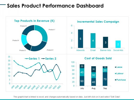 Sales Product Performance Dashboard Ppt PowerPoint Presentation Styles Files