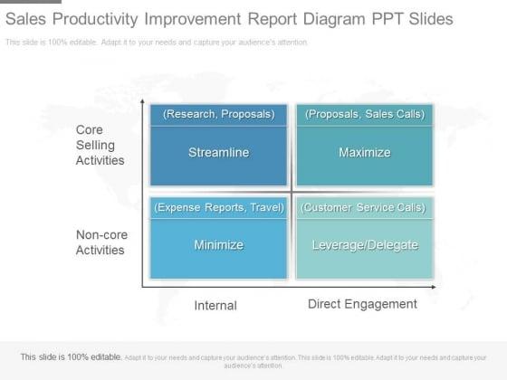 Sales Productivity Improvement Report Diagram Ppt Slides