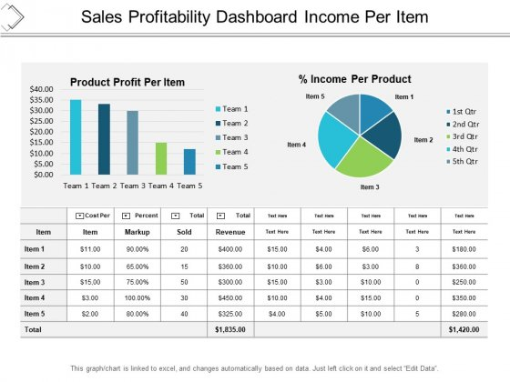 Sales Profitability Dashboard Income Per Item Ppt PowerPoint Presentation Professional Graphic Images