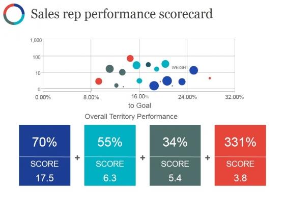 sales rep performance scorecard ppt powerpoint presentation
