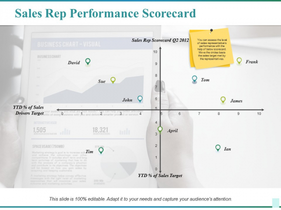 Sales Rep Performance Scorecard Ppt PowerPoint Presentation Infographics Slides