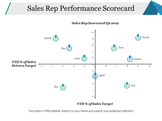 Sales Rep Performance Scorecard Ppt PowerPoint Presentation Slides Microsoft