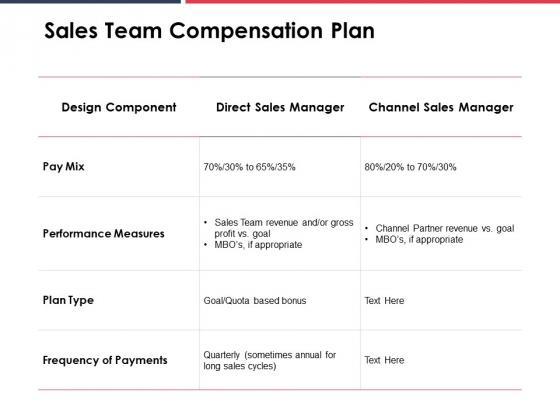Sales Team Compensation Plan Ppt PowerPoint Presentation Gallery Visual Aids