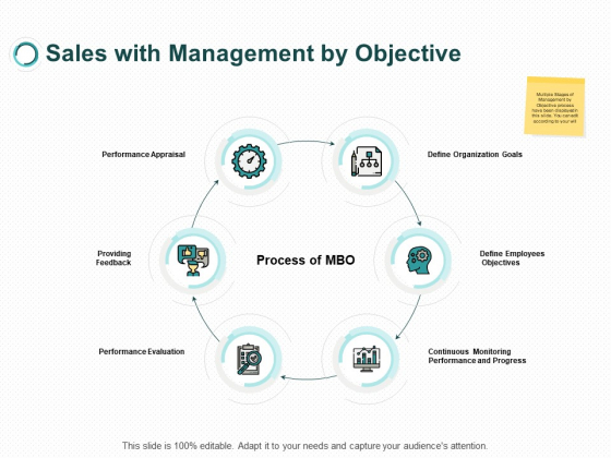 Sales With Management By Objective Process Ppt PowerPoint Presentation Rules