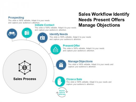 Sales Workflow Identify Needs Present Offers Manage Objections Ppt PowerPoint Presentation Infographic Template Background Image