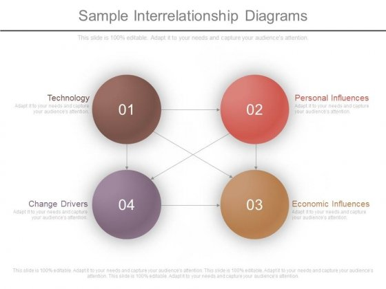 Sample Interrelationship Diagrams Powerpoint Templates