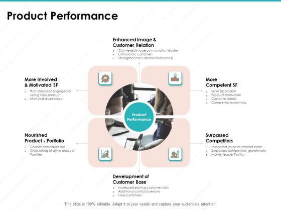 Sample Market Research And Analysis Report Product Performance Ppt Outline Demonstration