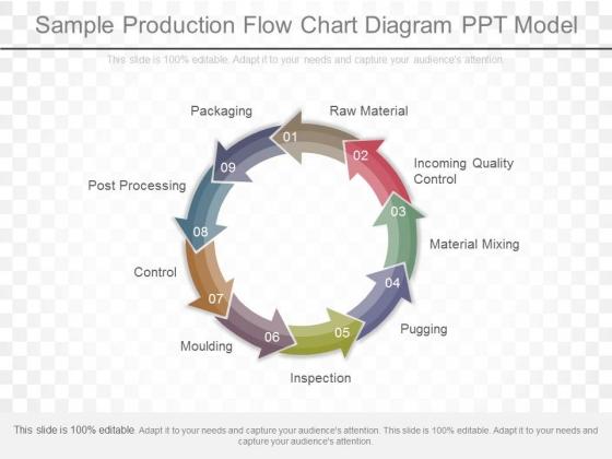 Sample Production Flow Chart Diagram Ppt Model