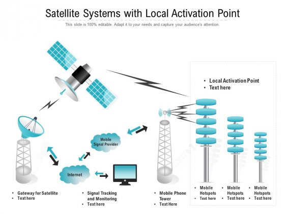 Satellite Systems With Local Activation Point Ppt PowerPoint Presentation Icon Layouts PDF