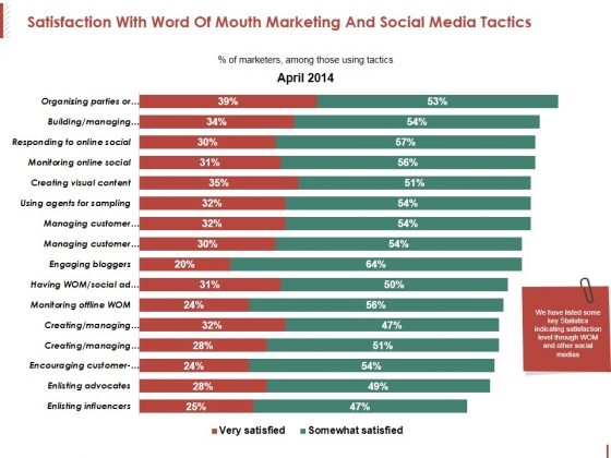 Satisfaction With Word Of Mouth Marketing And Social Media Tactics Ppt PowerPoint Presentation Professional Outline