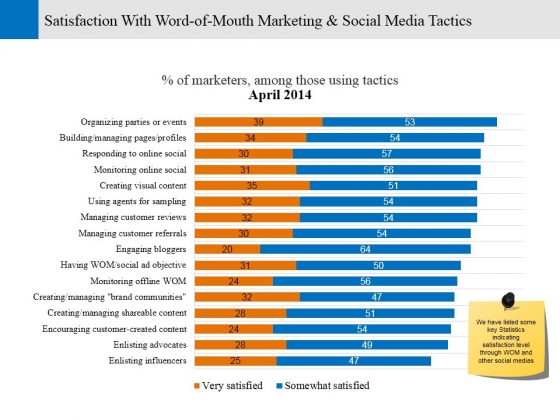 Satisfaction With Word Of Mouth Marketing And Social Media Tactics Ppt PowerPoint Presentation Styles Show