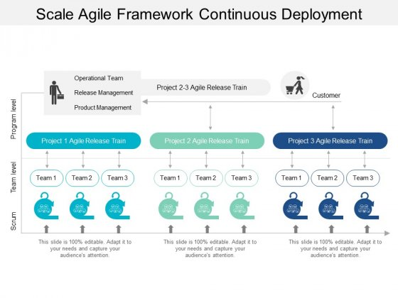 Scale Agile Framework Continuous Deployment Ppt PowerPoint Presentation File Samples