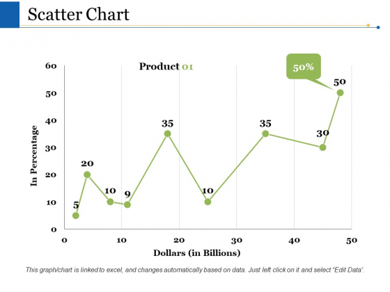 Scatter Chart Ppt PowerPoint Presentation Files