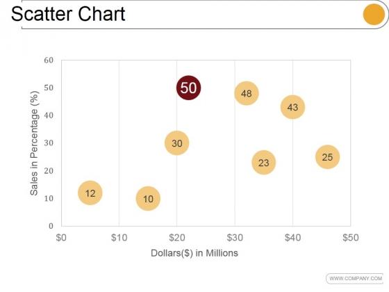 Scatter Chart Ppt PowerPoint Presentation Slide Download