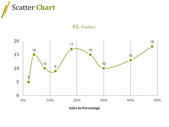 Scatter Chart Ppt PowerPoint Presentation Slides Summary