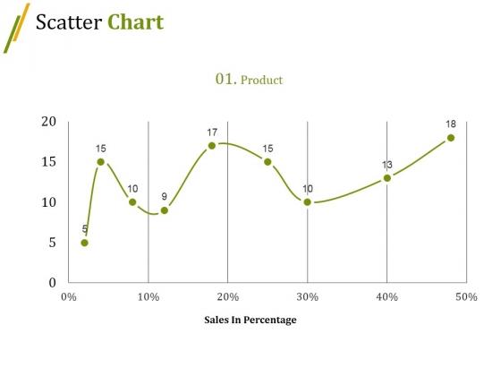 Scatter Chart Ppt PowerPoint Presentation Slides Summary