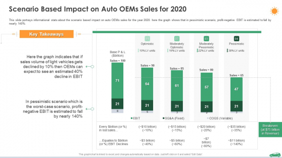 Scenario Based Impact On Auto Oems Sales For 2020 Ppt File Guidelines PDF