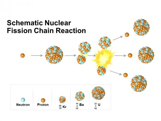 Schematic Nuclear Fission Chain Reaction Ppt PowerPoint Presentation Portfolio Slide Portrait