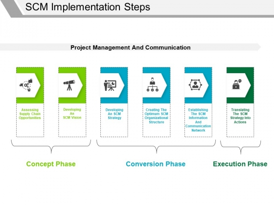 Scm Implementation Steps Ppt PowerPoint Presentation Infographic Template Outfit