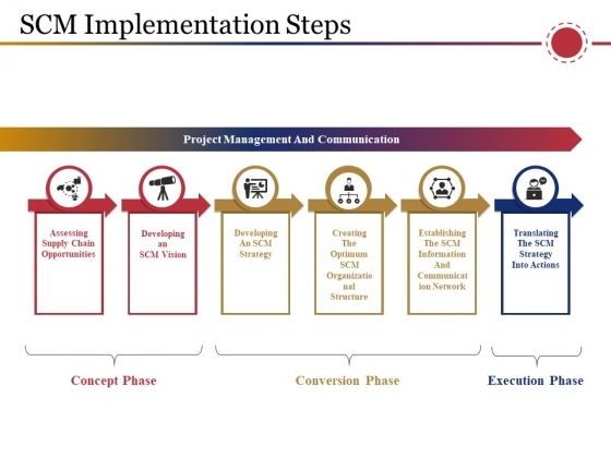 Scm Implementation Steps Ppt PowerPoint Presentation Professional Deck