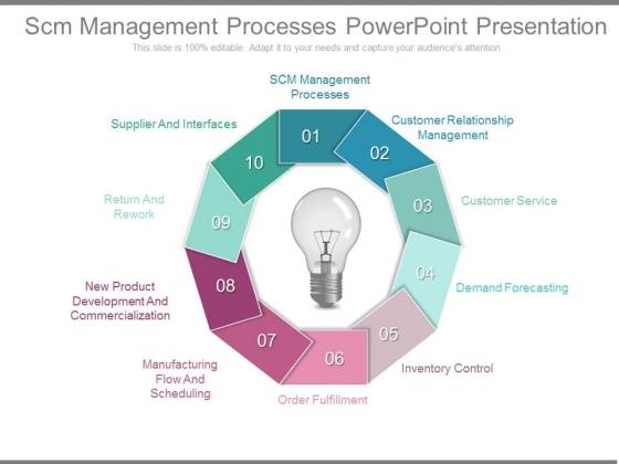 Scm Management Processes Powerpoint Presentation