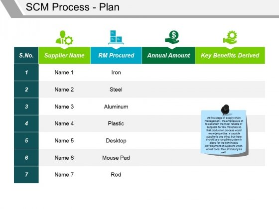 Scm Process Plan Template 2 Ppt PowerPoint Presentation Gallery Visuals