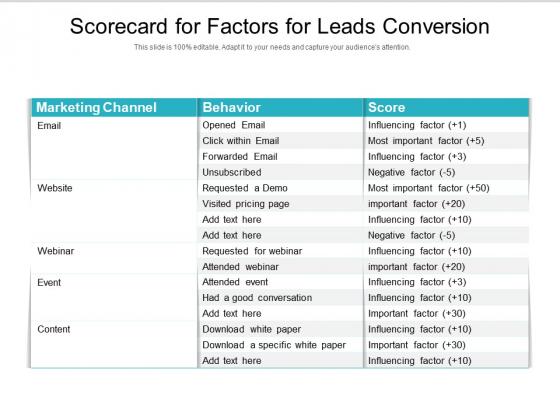 Scorecard For Factors For Leads Conversion Ppt PowerPoint Presentation Gallery Slide PDF